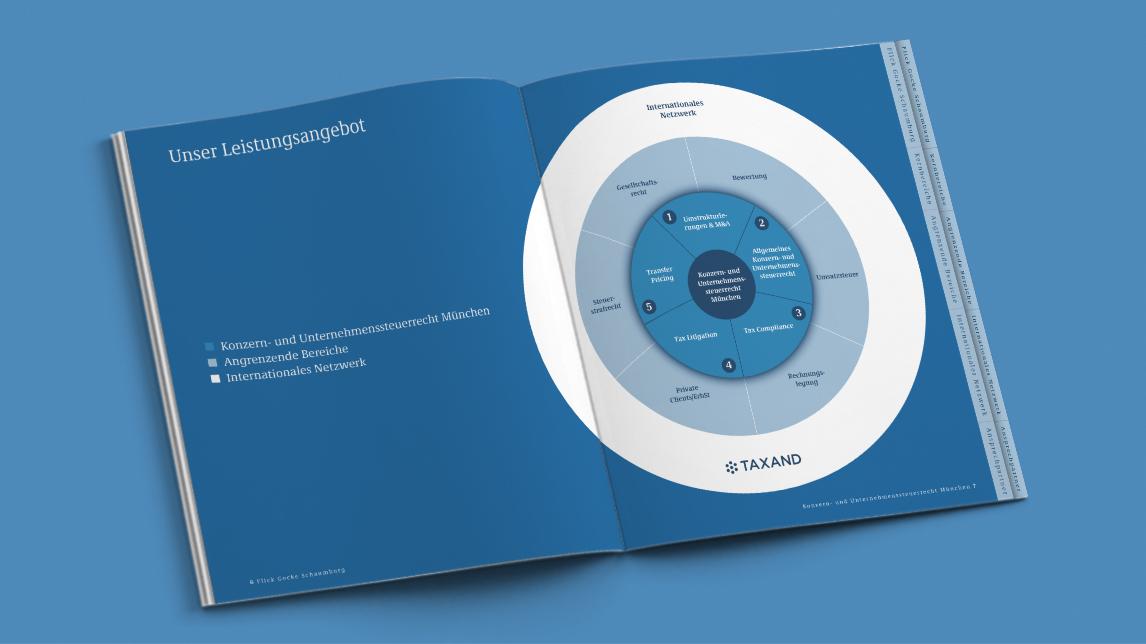 broschueren_design_muenchen_fgs_innen_diagramm.jpg